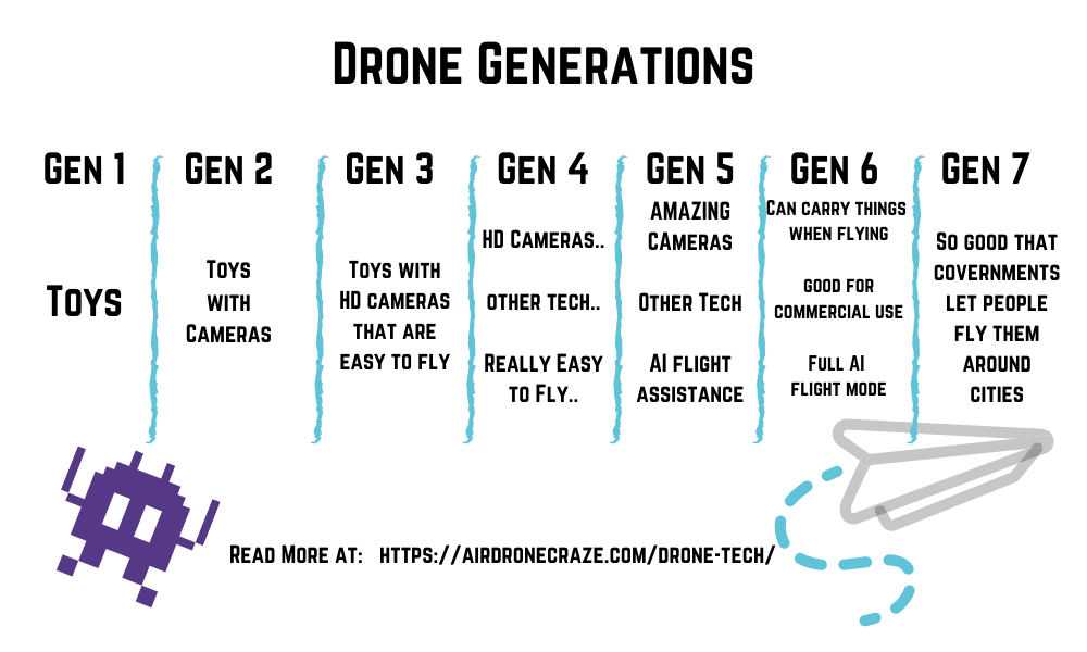 7 generations of drone tech
