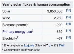 potential energies of wind and solar