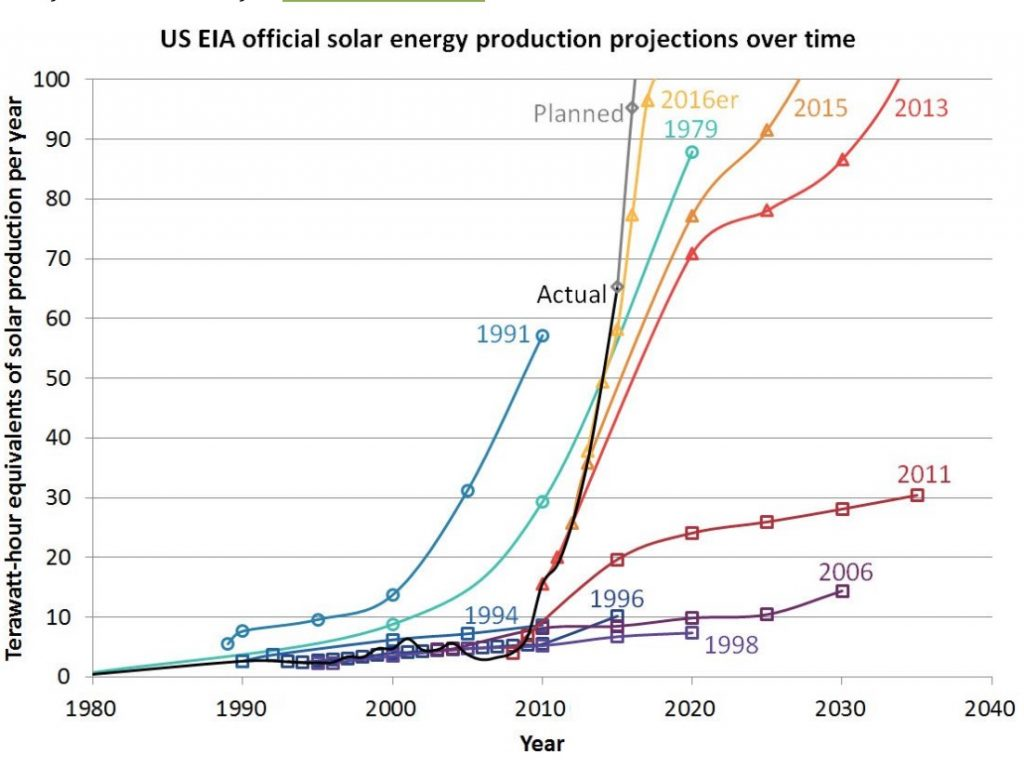 graph of predictions from EIA