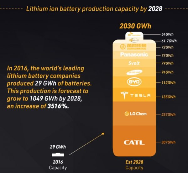 infographic of estimated battery produciton